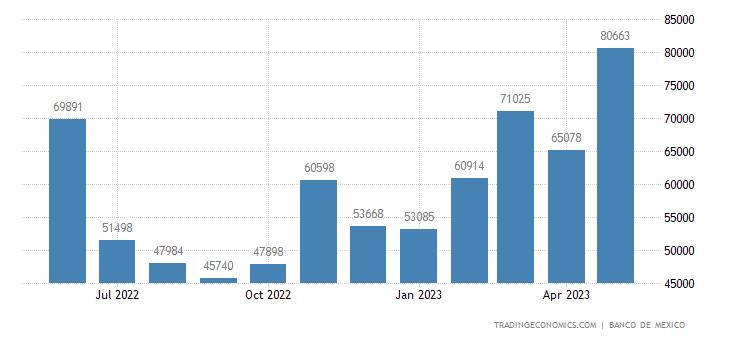 Mexico Imports from Romania