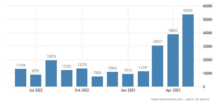 Mexico Imports from Saudi Arabia