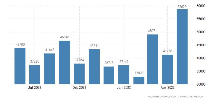 Mexico Imports from Slovakia