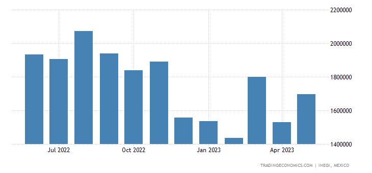 Mexico Imports from South Korea