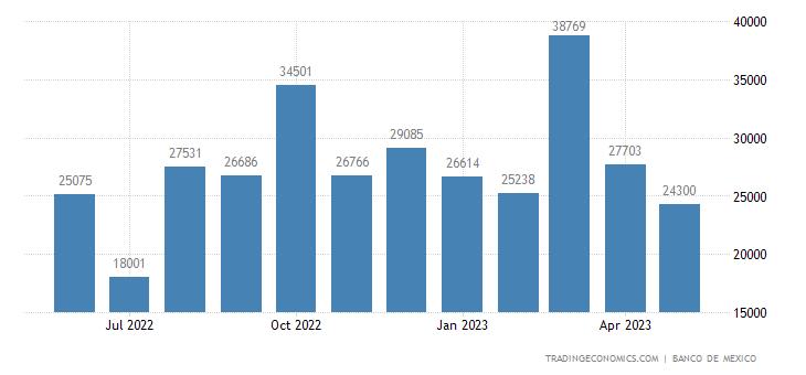 Mexico Imports from Sri Lanka