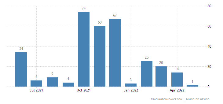 Mexico Imports from Syria