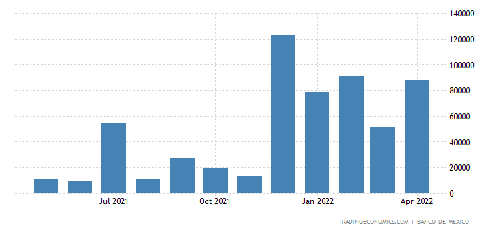 Mexico Imports from Trinidad and Tobago