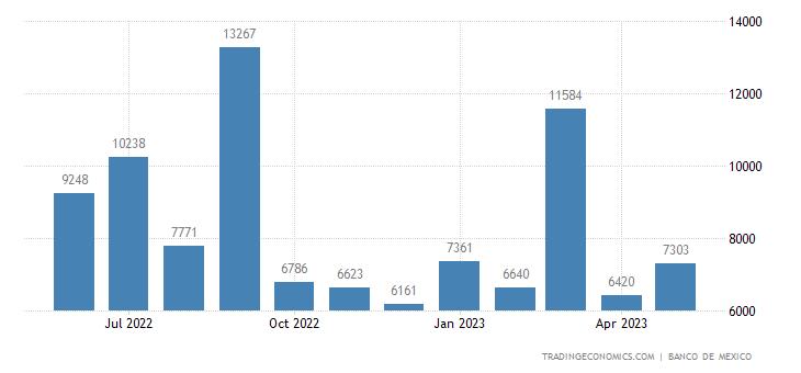 Mexico Imports from Tunisia