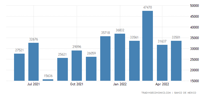 Mexico Imports from Uruguay