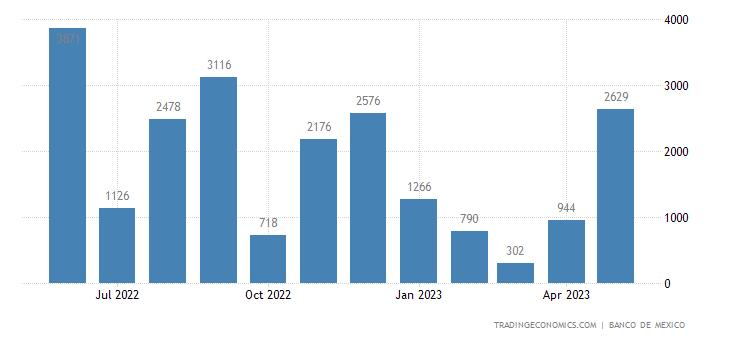 Mexico Imports from Venezuela