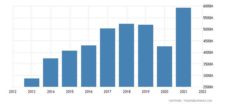 mexico imports india