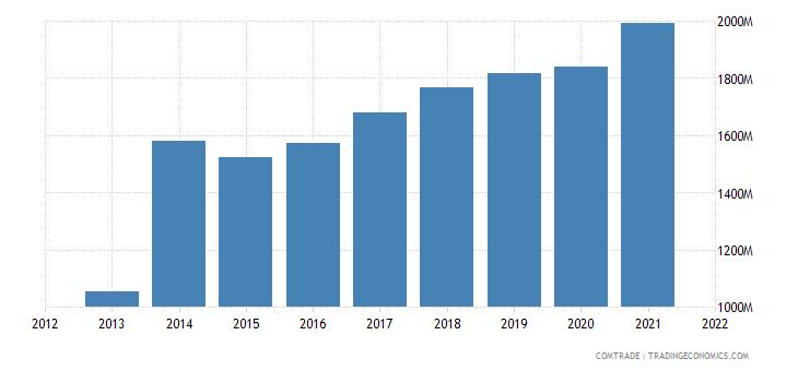 mexico imports ireland