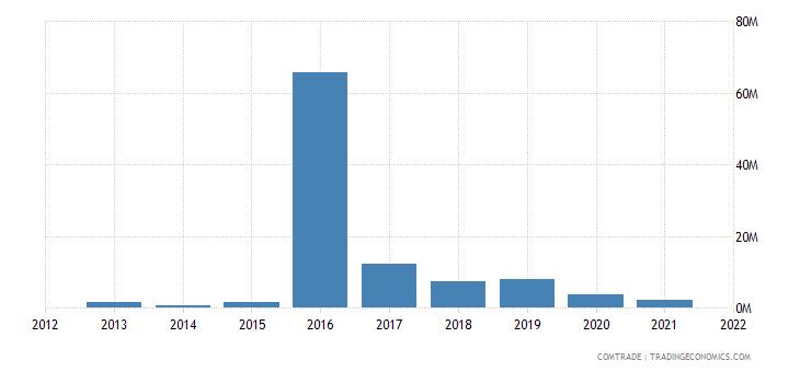 mexico imports kazakhstan
