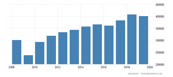mexico imports merchandise customs constant us$ millions wb data