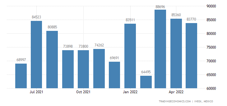 Mexico Imports of Acyclic Alcohols & Their Halogenated