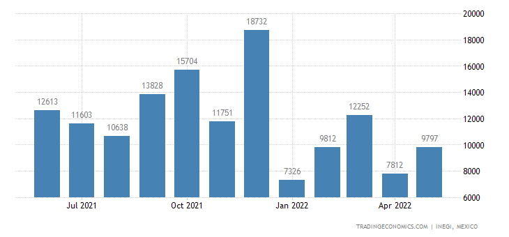 Mexico Imports of Agricultural, Horticultural, Forestry