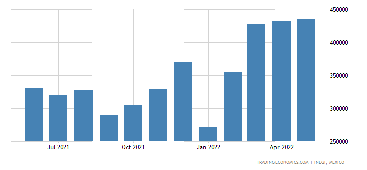 Mexico Imports of Air Or Vacuum Pumps