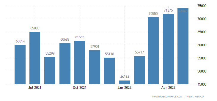 Mexico Imports of Aluminum Foil, Not Over . Mm (. Inch)