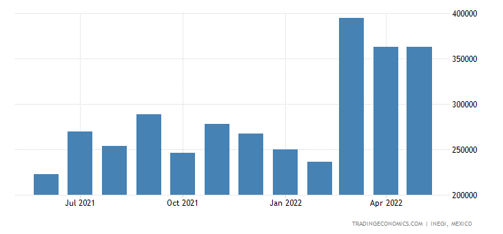 Mexico Imports of Aluminum Plates, Sheets & Strip, Over