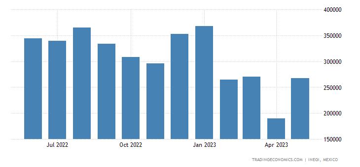 Mexico Imports of Aluminum, Unwrought