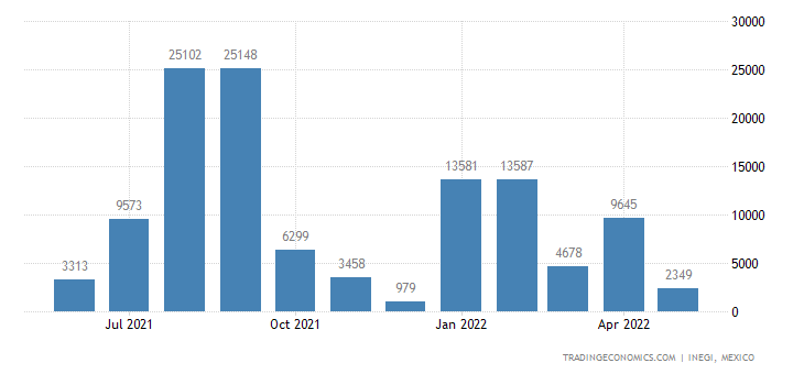 Mexico Imports of Ammonium Dihydrogenorthophosphate & Mi