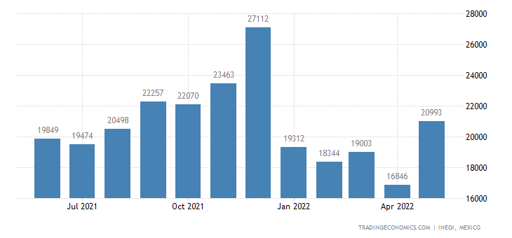 Mexico Imports of Animal Guts, Bladders & Stomachs, Whol