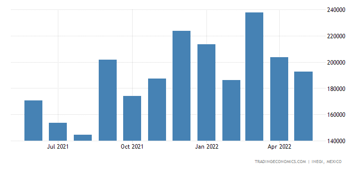 Mexico Imports of Animal Or Fats & Oils, Etc.