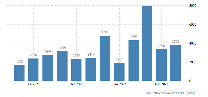 Mexico Imports of Animal Or Vegetable Fats & Oils & Thei
