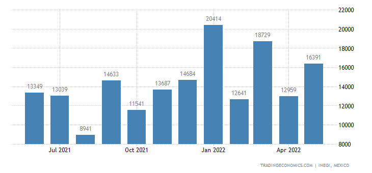 Mexico Imports of Antibiotics