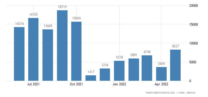 Mexico Imports of Apricots, Cherries, Peaches, Plums & S