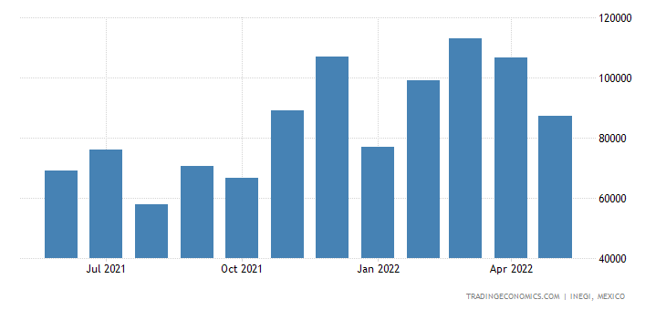 Mexico Imports of Articles & Equipment For General Physi