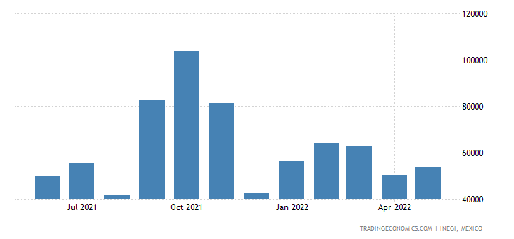 Mexico Imports of Articles For Arcade, Table Or Parlor G