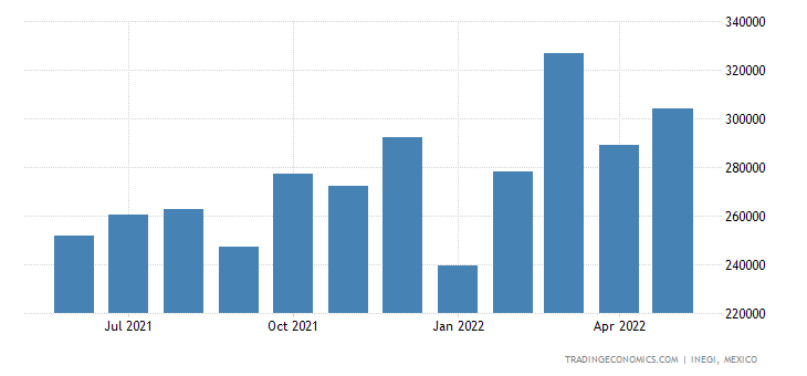Mexico Imports of Articles For The Conveyance Or Packing