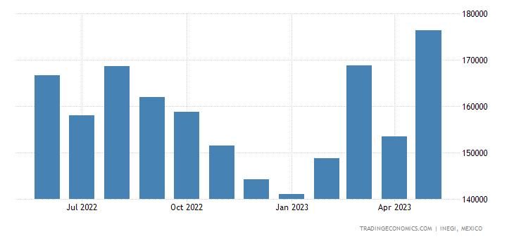 Mexico Imports of Articles Nesoi, of Unhardened Vulcaniz