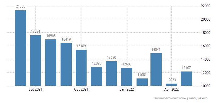 Mexico Imports of Articles of Apparel & Clothing Accesso