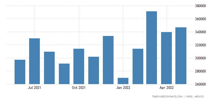 Mexico Imports of Articles of Iron Or Steel, Not Spei