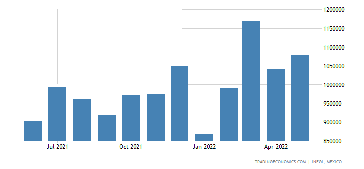 Mexico Imports of Articles of Iron Or Steel