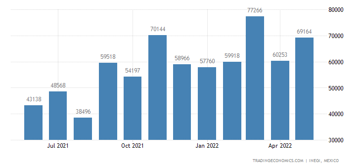 Mexico Imports of Articles of Jewelry & Parts Thereof Of