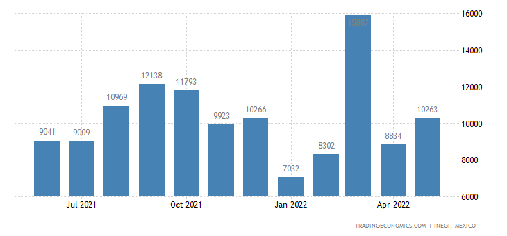 Mexico Imports of Articles of Leather Or Composition Lea