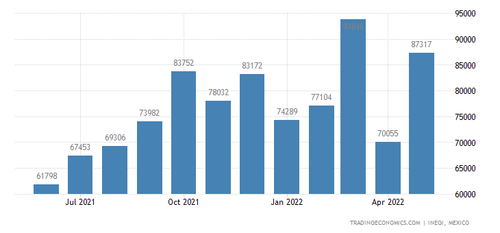 Mexico Imports of Articles of Leather, Saddlery & Harnes