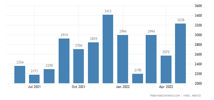 Mexico Imports of Articles of Yarn Strip Or With Spe