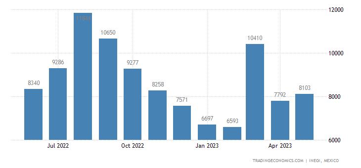 Mexico Imports of Artificial Waxes & Prepared Waxes