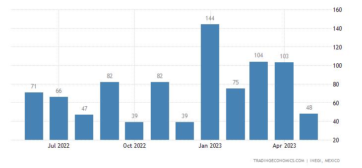 Mexico Imports of Ash & Slag Nesoi, Incl Seaweed Ash (ke