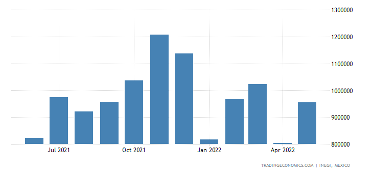 Mexico Imports of Automatic Data Processing Machines & U