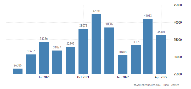 Mexico Imports of Bandages & Similar Articles, Impregnat