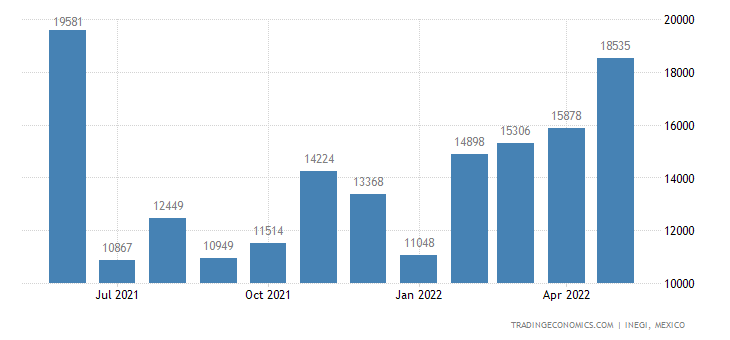 Mexico Imports of Bars & Rods of Iron Nesoi, Not Forged,