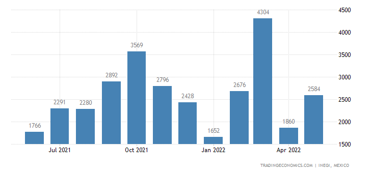 Mexico Imports of Beer Made from Malt