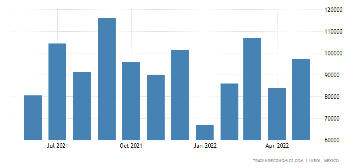 Mexico Imports of Beverages, Spirits & Vinegar