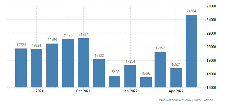 Mexico Imports of Birds Eggs, In The Shell, Fresh, Pres