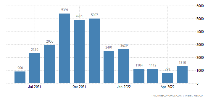 Mexico Imports of Blankets & Traveling Rugs