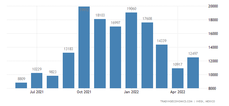 Mexico Imports of Bovine Animals, Live