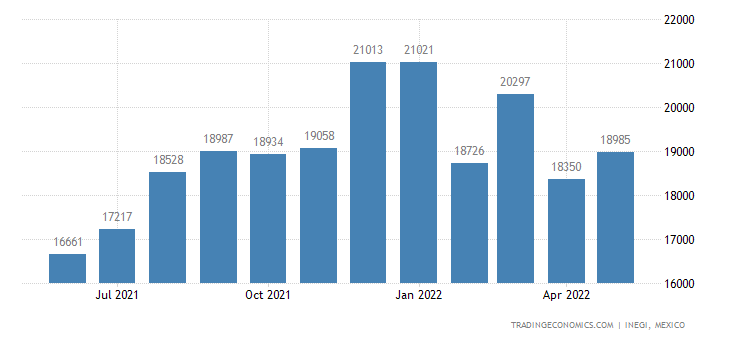 Mexico Imports of Brooms, Brushes, Hand-operated Floor S