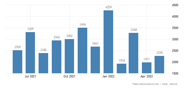 Mexico Imports of Bulbs, Tubers, Tuberous Roots, Corms E