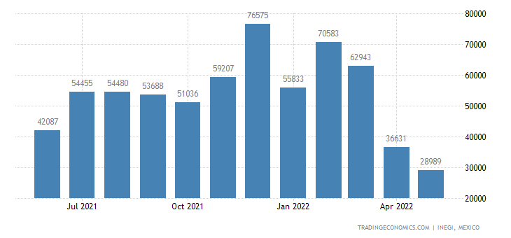 Mexico Imports of Butanes, Propanes Mixed Liquefied